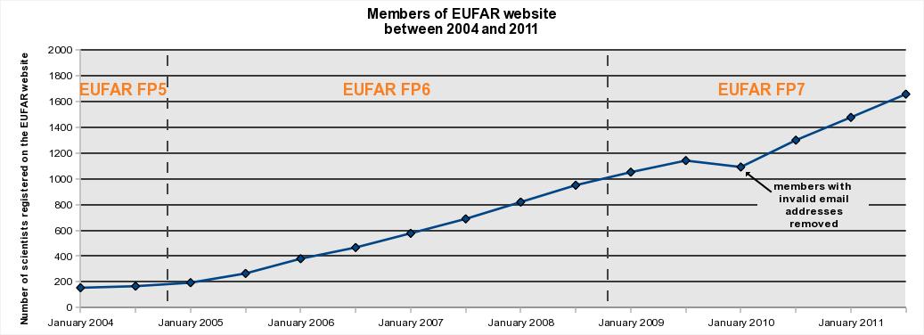 Number of EUFAR members between 2004 to 2011