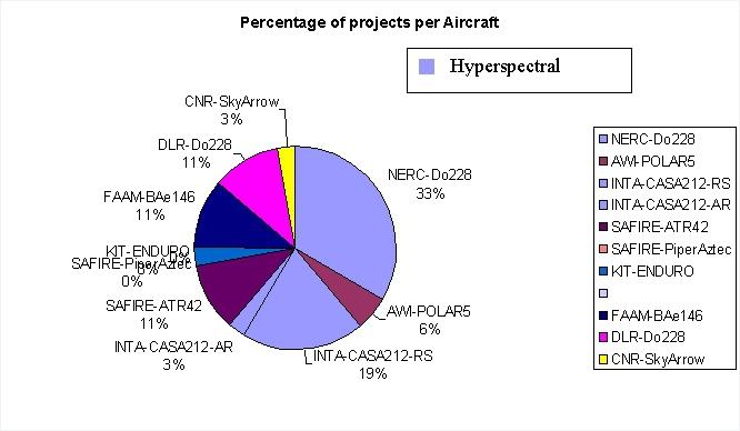 TA Percentage of projects per aircraft