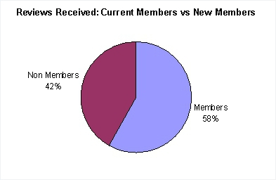 Reviews completed current members vs new members