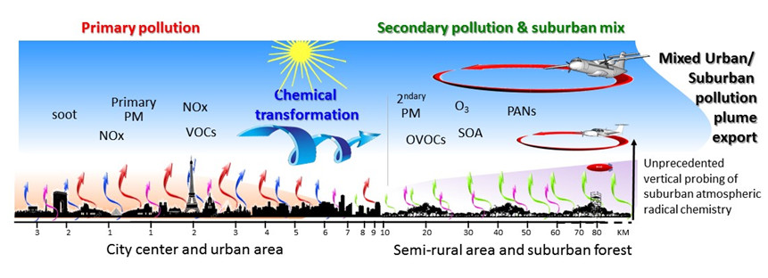 Primary and secondary pollution