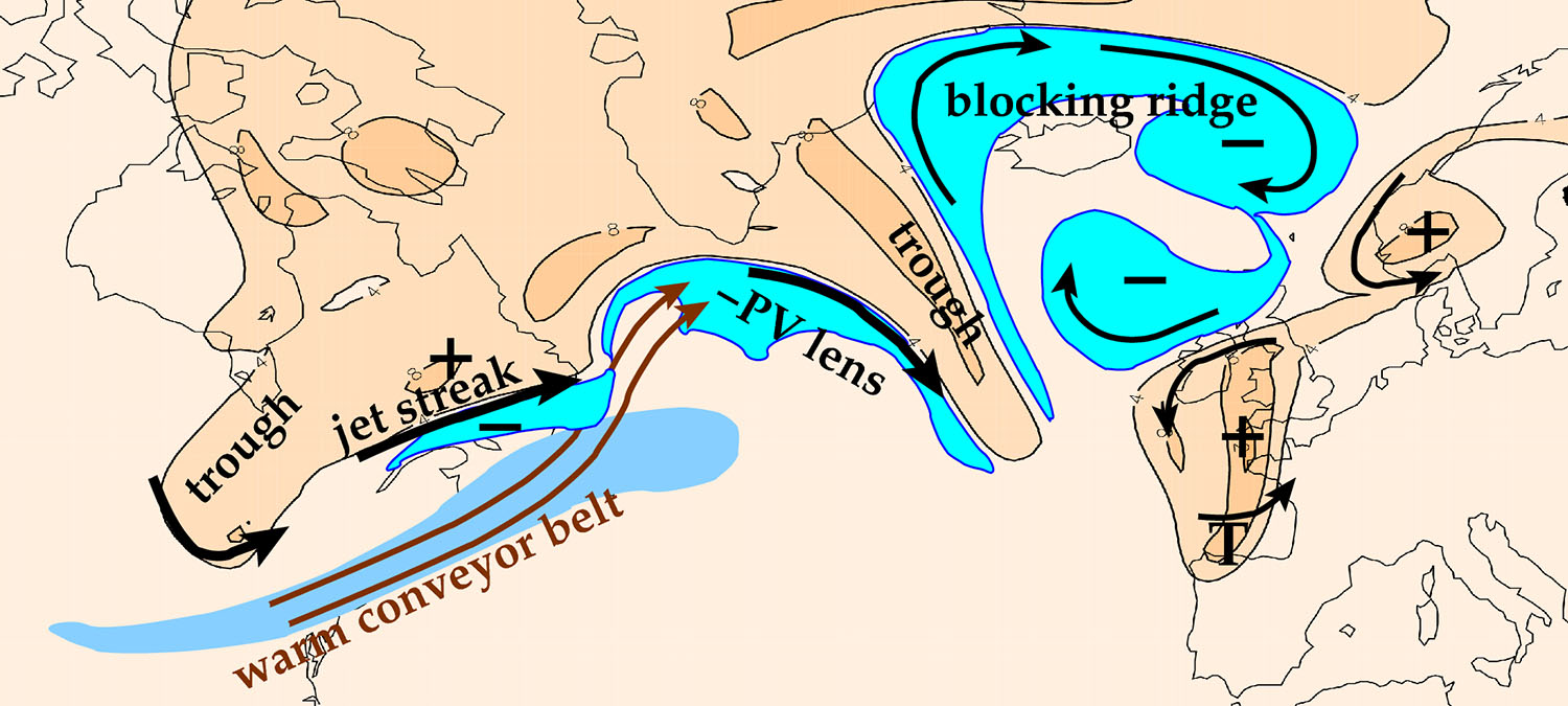 Illustration of phenomena on the jet stream related to downstream propagation of wave activity and high impact weather (Image credit: John Methven).